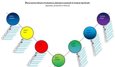 sette sfere evoluzione planetaria
